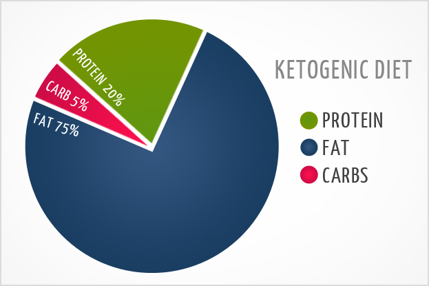 "What is ""Nutritional Ketosis""? 
